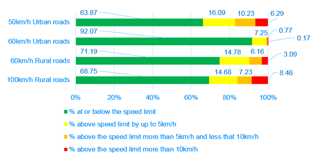 Summary of the May 2015 speed compliance results