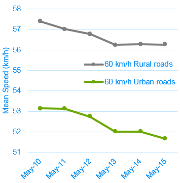 60km/hr average speed results from May 2010 – May 2015